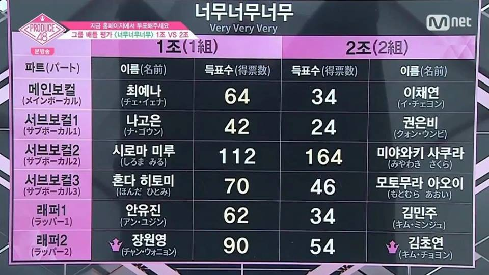 Produce 48 tập 4: Loạt ứng viên nặng kí bị đối thủ vô danh đánh bại - Ảnh 13.